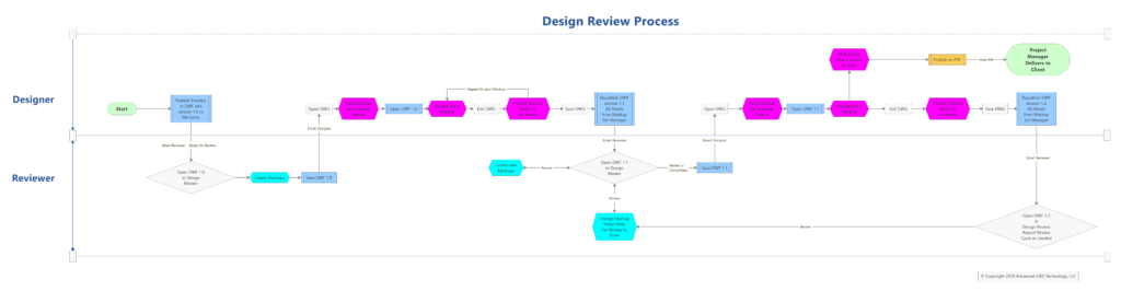 Design Review Process Diagram
